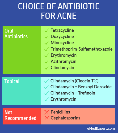 choice of antibiotic for acne infographic