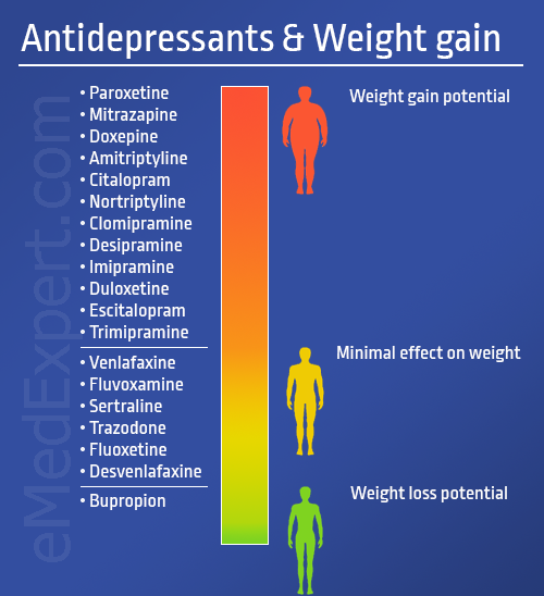 antidepressants weight gain
